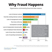 Why Fraud Happens
