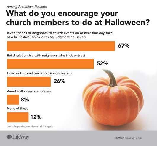 halloween has become a major social and retail event in american culture seven out of 10 americans 69 plan to celebrate halloween this year