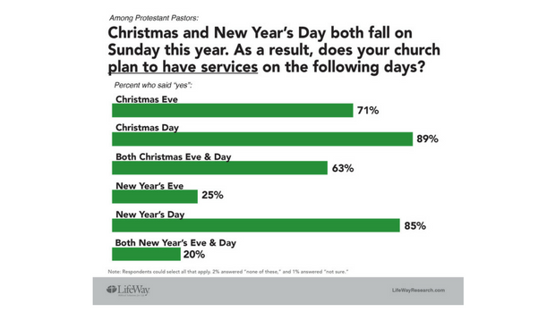 LifeWay Research: 89% of churches will have services on Christmas Day
