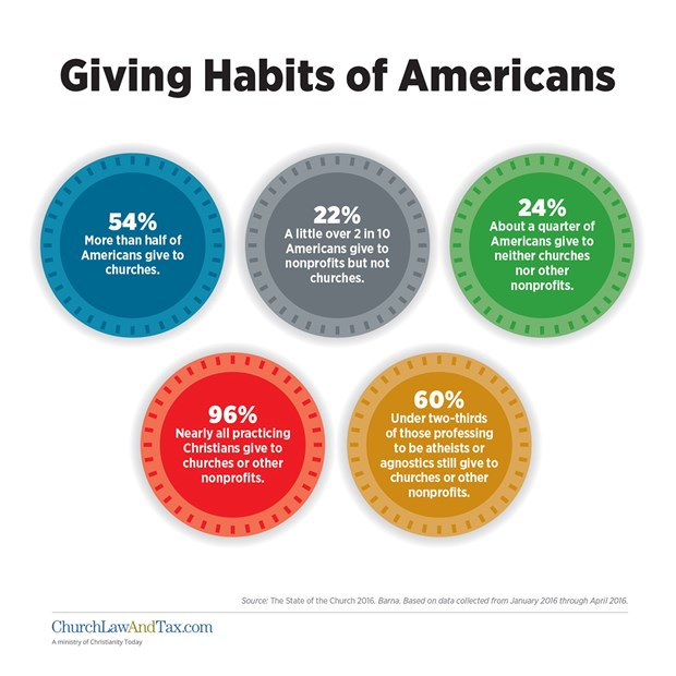 Giving Habits of Americans