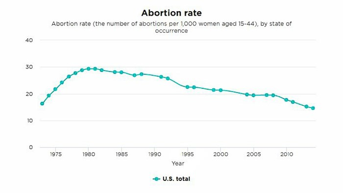 America's Abortion Rate Hits All-Time Low