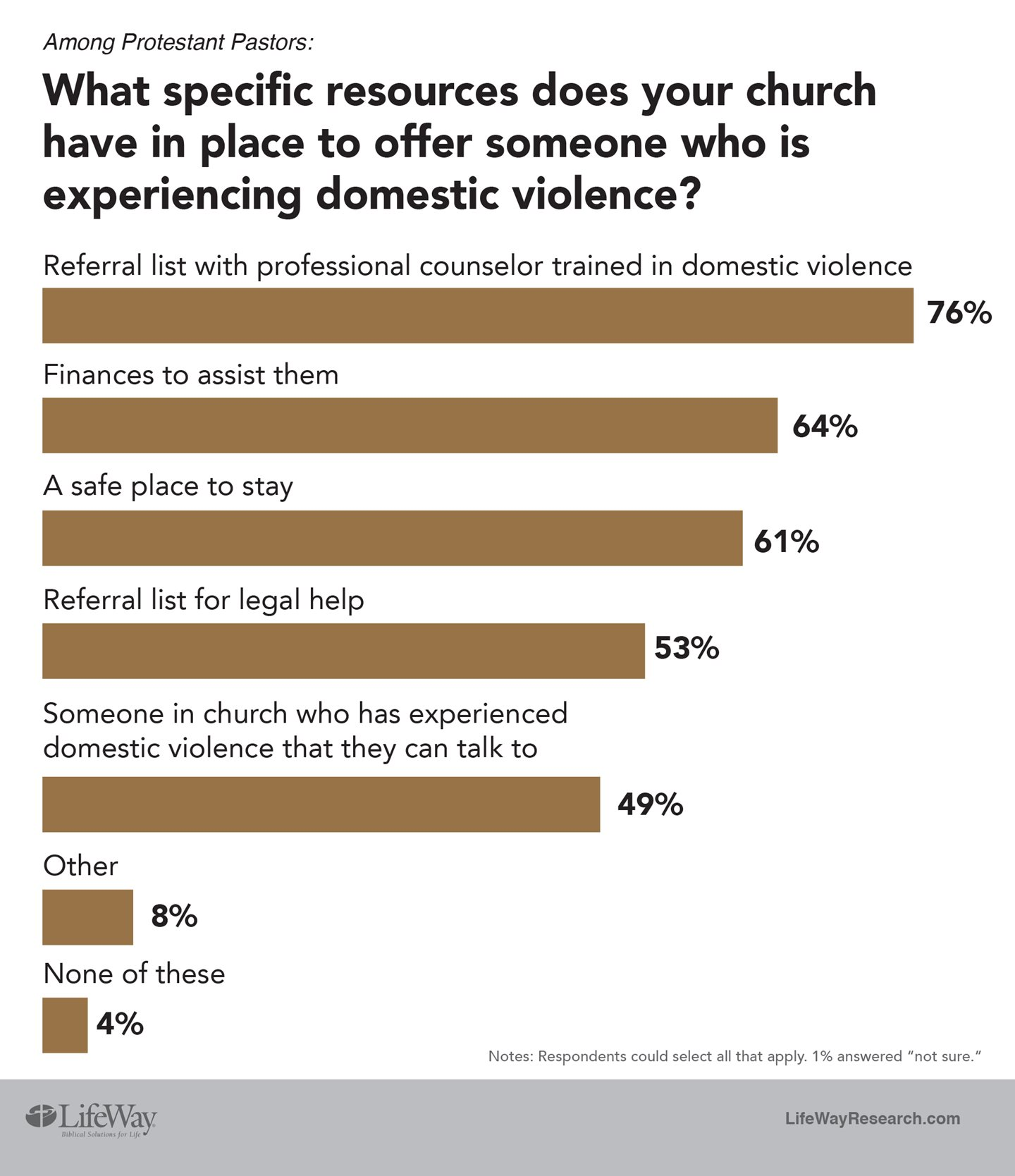 How Pastors Perceive Domestic Violence Differently