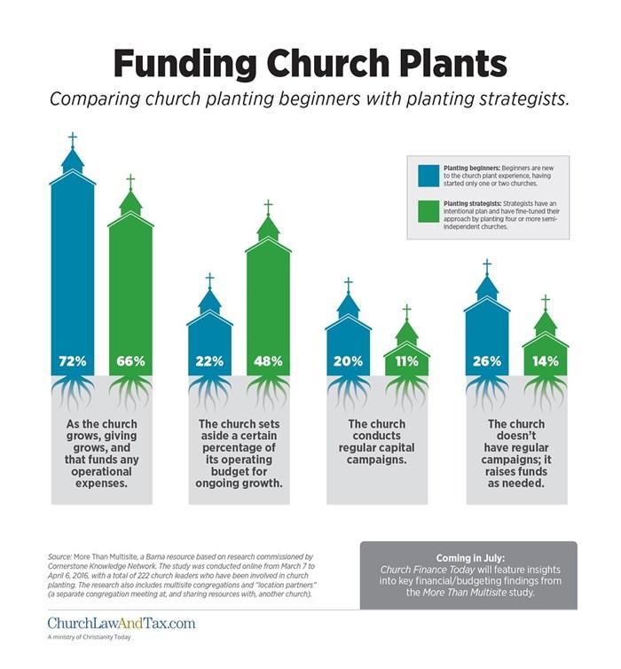 Funding Church Plants