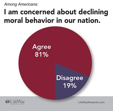 the moral decay of or our Abortion has returned as a hot-button issue, perhaps it is eating away at our moral fiber hmm, the abortion rate declined by 8% between 2000 and 2008 increases in divorce and infidelity could be considered indicators of our moral decay.