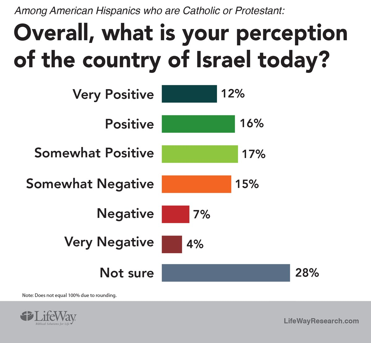 Israeli Christians Think and Do Almost the Opposite of Ame
