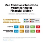 Can Christians Substitute Volunteering for Financial Giving?
