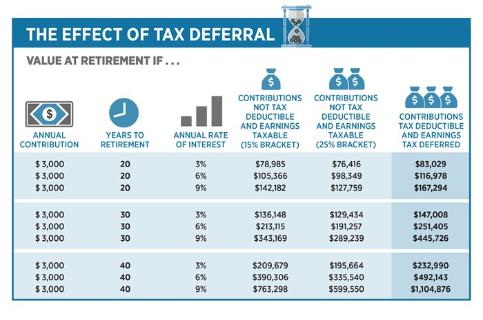 The Effect of Tax Deferral