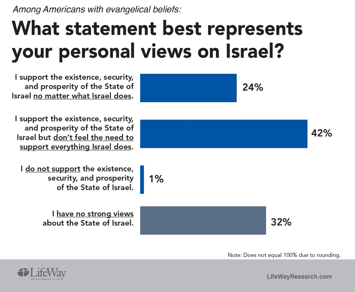 61c8718d444a Few (14%) agree when asked whether Israel s rebirth was an injustice to  Arabs in the Middle East. Fifty percent disagree. Thirty-six percent are  not sure.