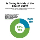 Is Giving Outside of the Church Okay?
