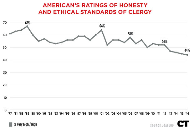 The 8 People Americans Trust More Than Their Local Pastor
