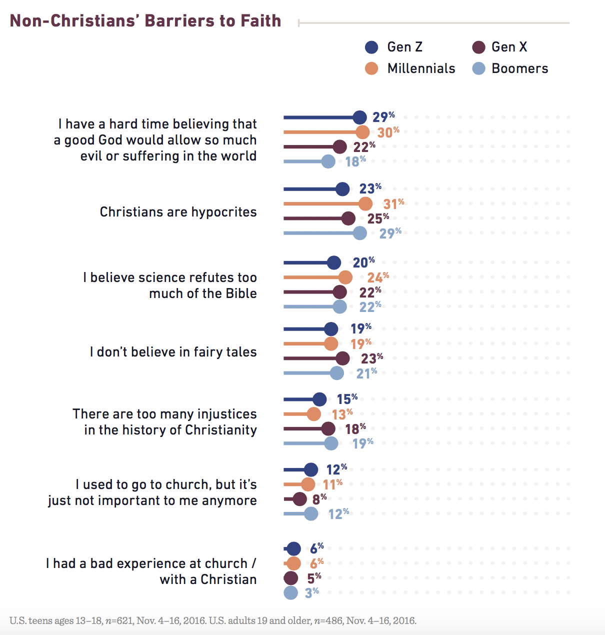 Christian science beliefs homosexuality in christianity