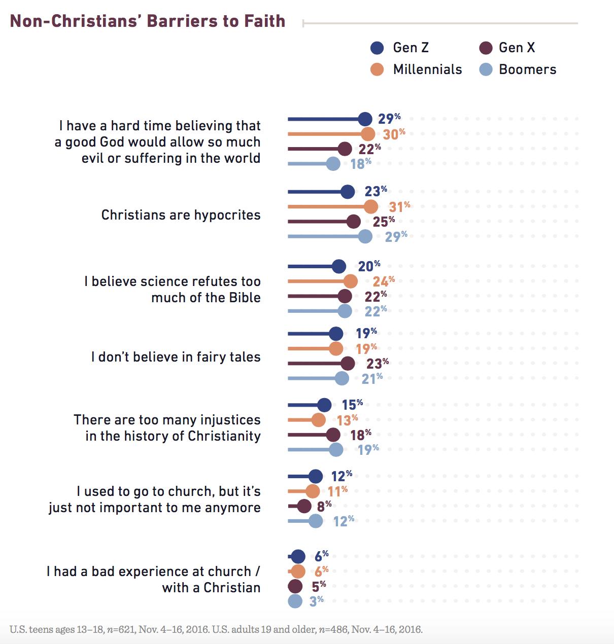 Homosexuality statistics barna