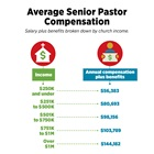 Average Senior Pastor Compensation