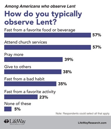 What to Give Up for Lent 2016? Consider Twitter's Top Ideas | News