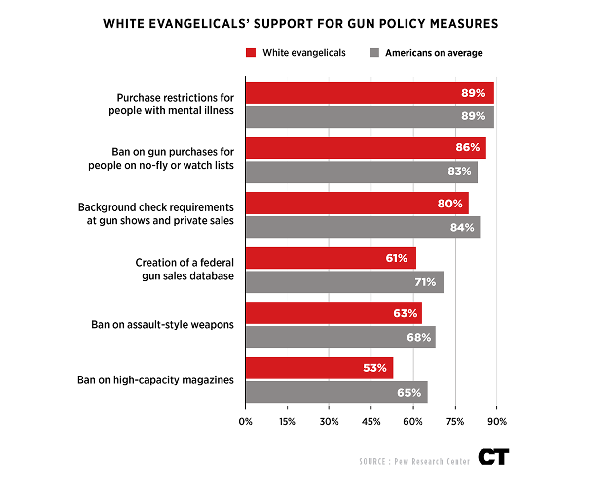 Not an act of god ministries respond to surge in mass sho a politicomorning consult poll conducted just days after the february 14 mass shootingthe deadliest high school shooting in american historyfound that a publicscrutiny Images