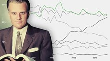 Congrats, Billy: Stats Show Your Evangelical Movement Is Still Going Strong