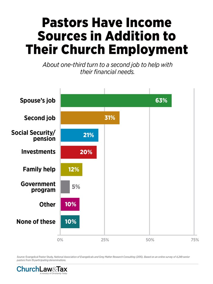 Pastors Have Income Sources in Addition to Their Church Employment
