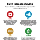 Faith Increases Giving