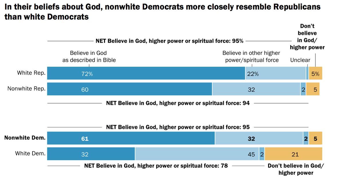 ã90% of americans believe in godãã®ç»åæ¤ç´¢çµæ