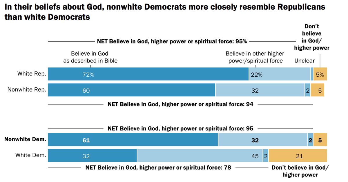 80 Of Americans Believe In God Pew Found Out What They M
