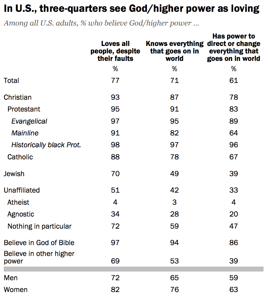 80% of Americans Believe in God  Pew Found Out What They M
