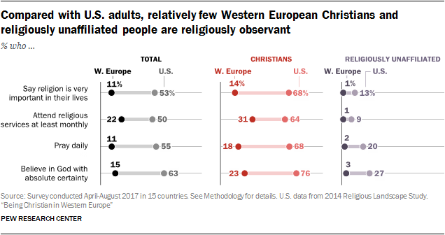 Western Europes Christians Are As Religious As Americas