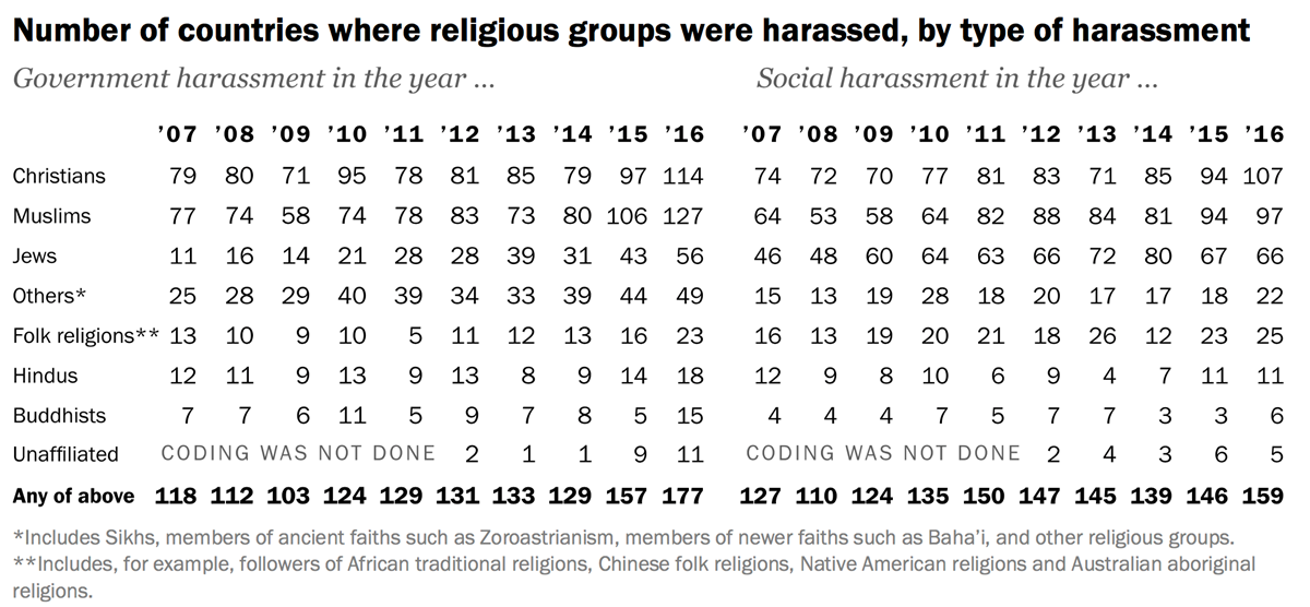 Global Religious Freedom Takes Its Biggest Hit in Over a D