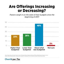 Are Offerings Increasing or Decreasing?