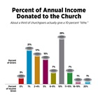 Percent of Annual Income Donated to the Church