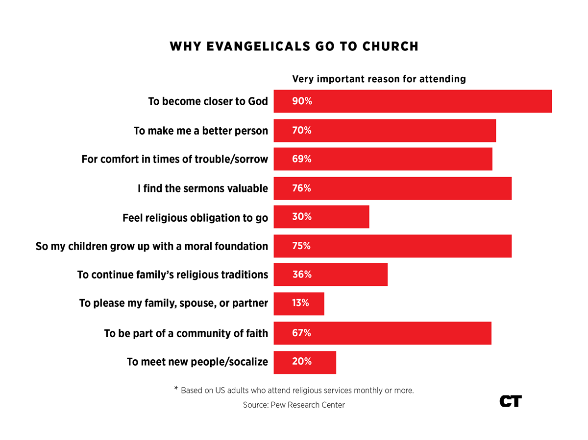 Pew: Why Americans Go to Church or Stay Home       | News