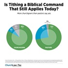 Is Tithing a Biblical Command That Still Applies Today?