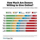 How Much Are Donors Willing to Give Online?