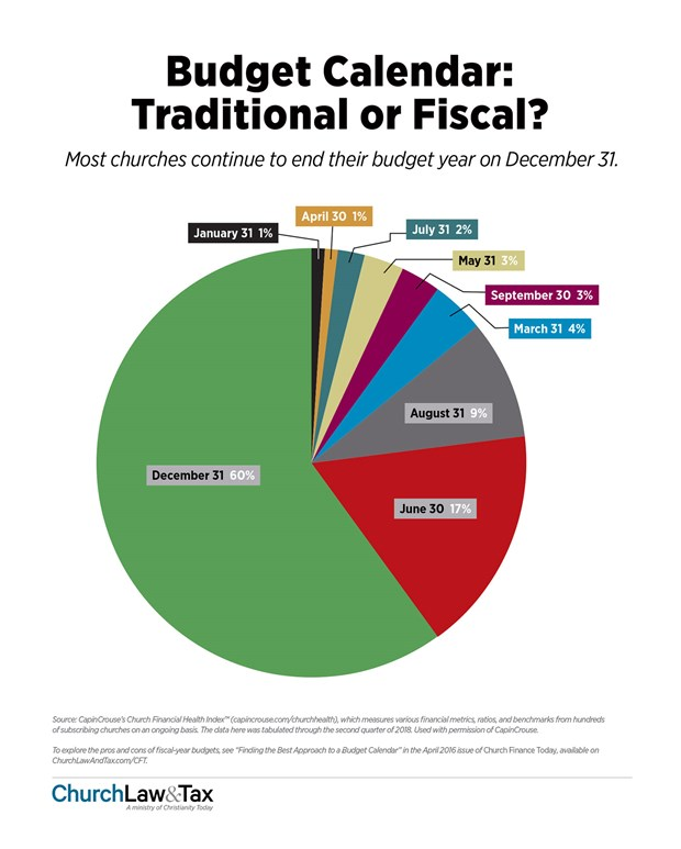 Budget Calendar: Traditional or Fiscal?