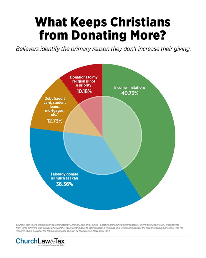 What Keeps Christians from Donating More?
