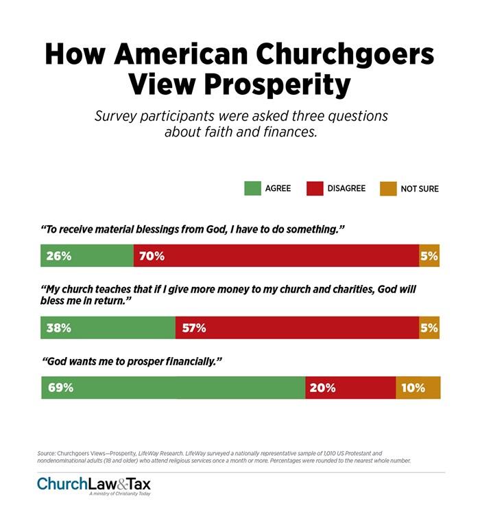 How American Churchgoers View Prosperity