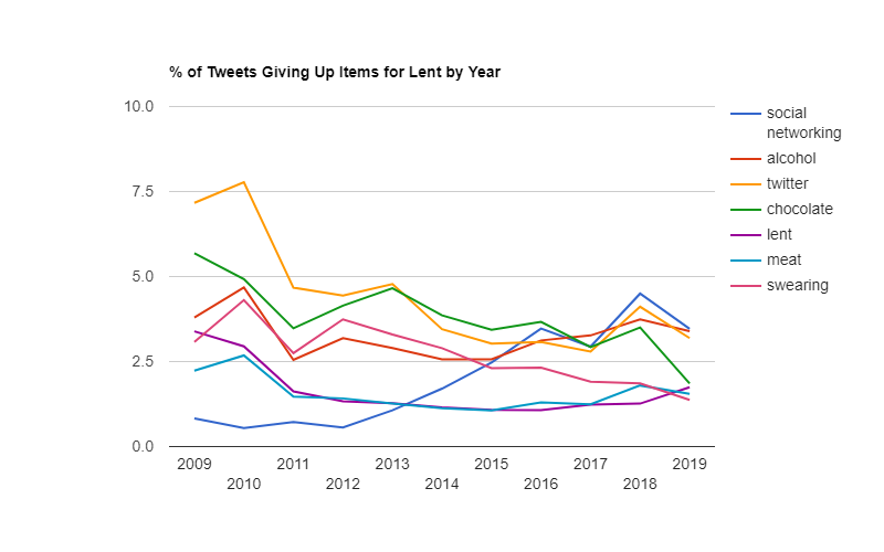 The trend line of Twitter's top 7 Lent ideas.