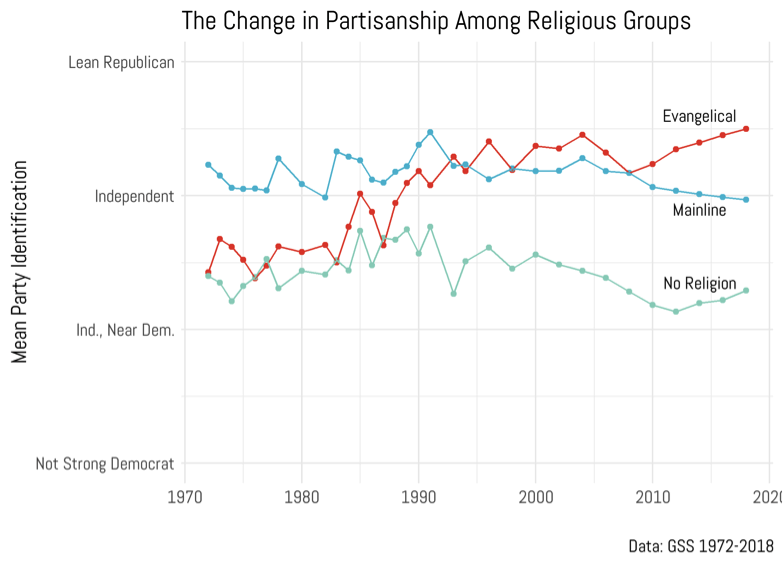 Evangelicals Show No Decline, Despite Trump and Nones
