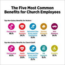 The Five Most Common Benefits for Church Employees