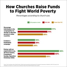 How Churches Raise Funds to Fight World Poverty