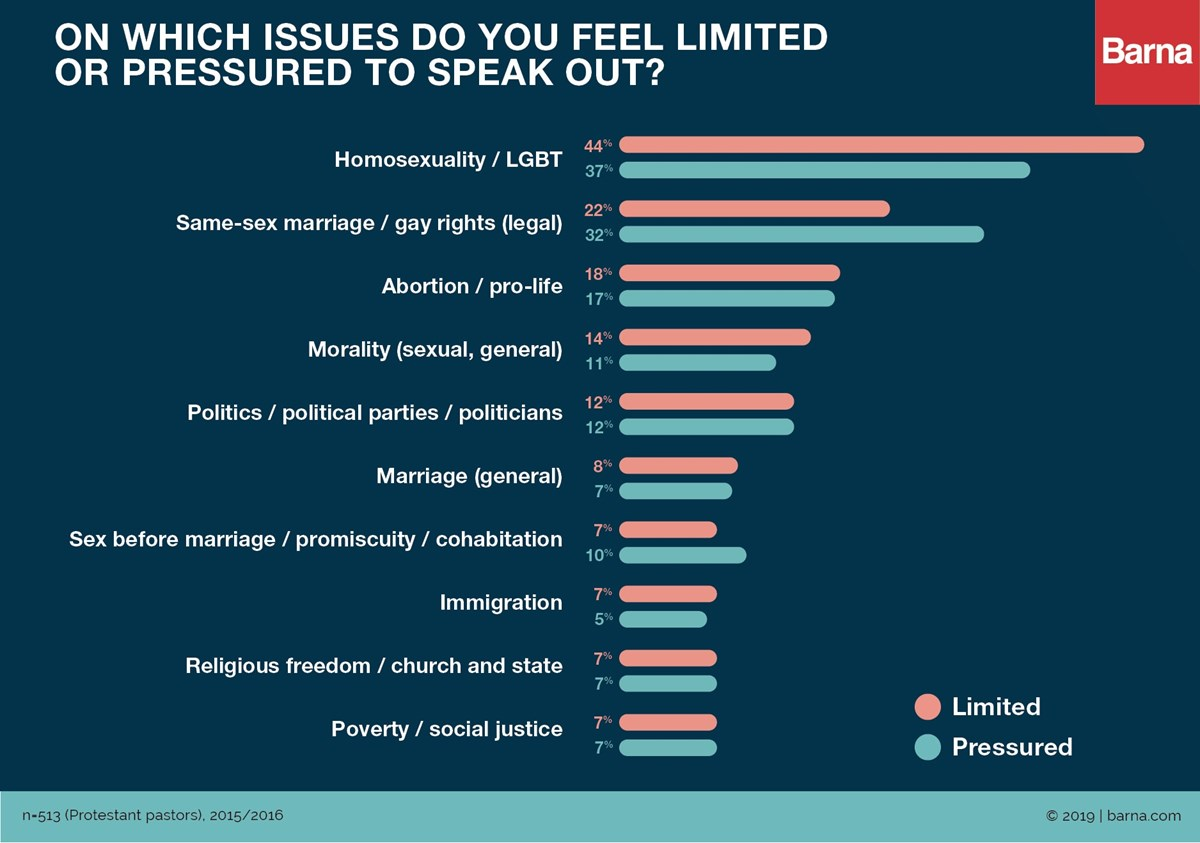 Half of Pastors Worry Speaking Out on Social Issues Will O