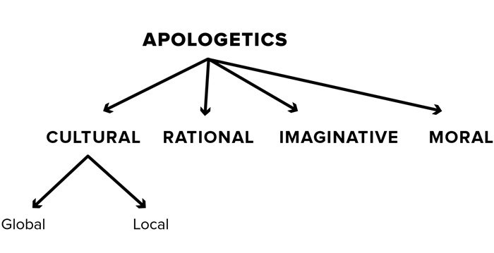 What Is Cultural Apologetics? | Christianity Today