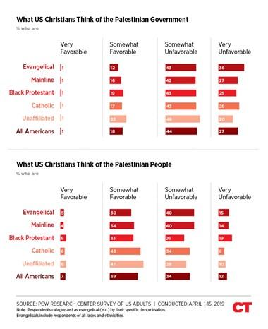Pew: US Christians Like the Israeli and Palestinian People