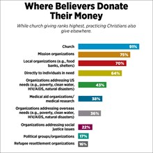 Where Believers Donate Their Money