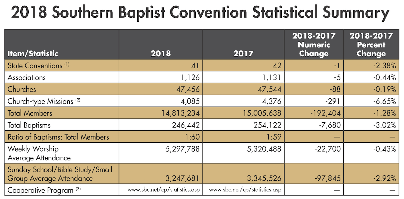 Southern Baptists Down to Lowest in 30 Years       | News