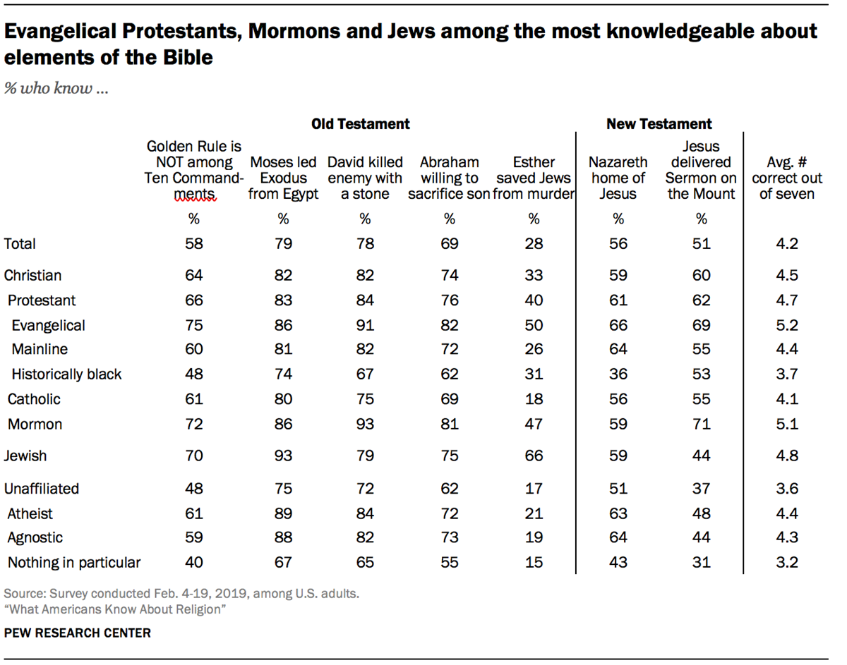 Americans Who Know Religion Best Hold Worse Views of Evang