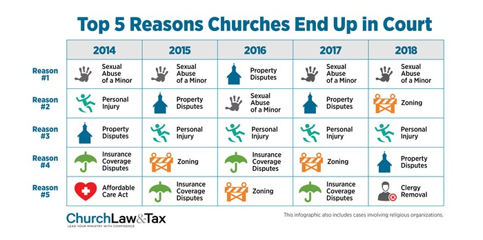 The Top 5 Reasons Churches Went to Court in 2018